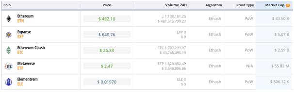 Таблица криптовалюты на каких алгоритмах знания для торговли на бирже