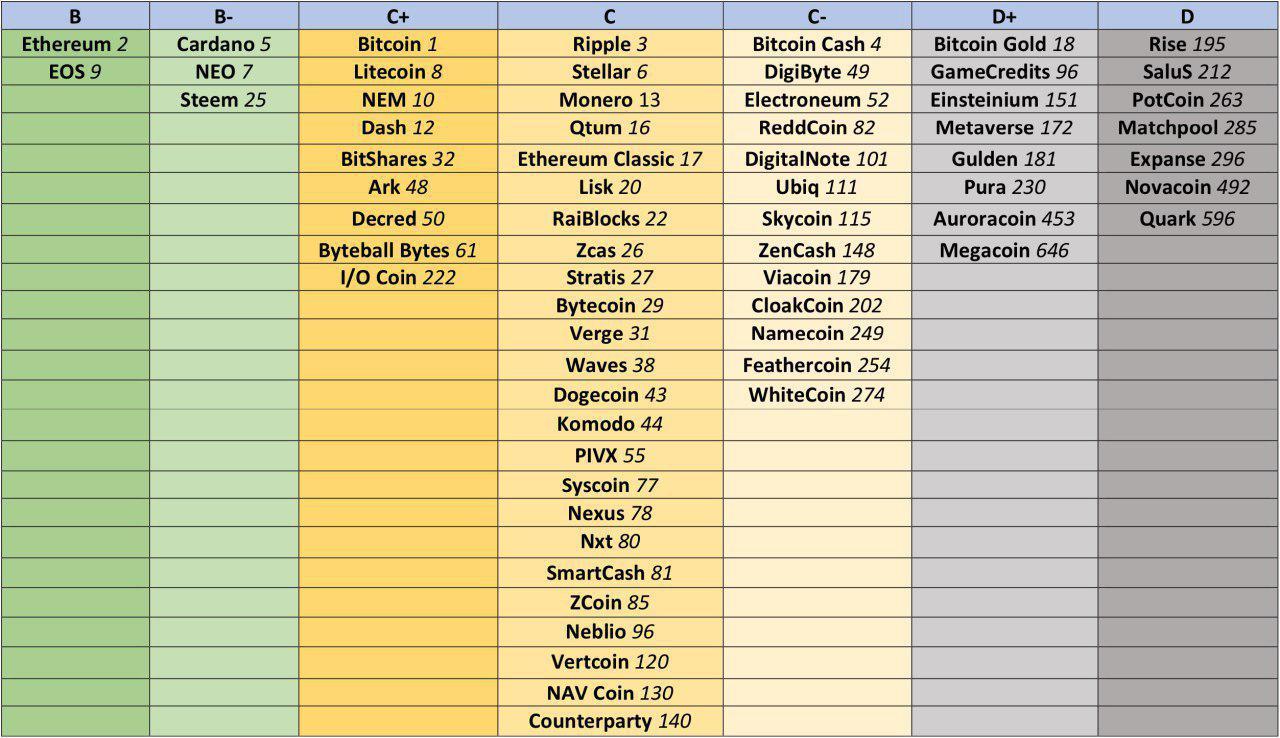 Рейтинги криптовалют от Weiss