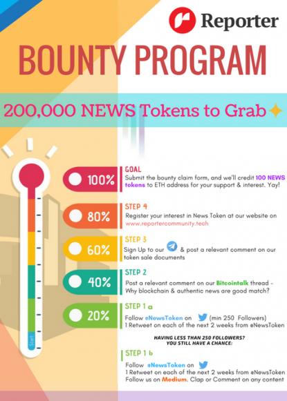схема Bounty программа ReporterCommunity