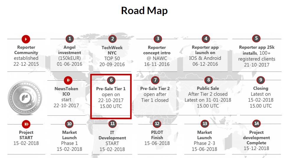 схема Дорожная карта ReporterCommunity