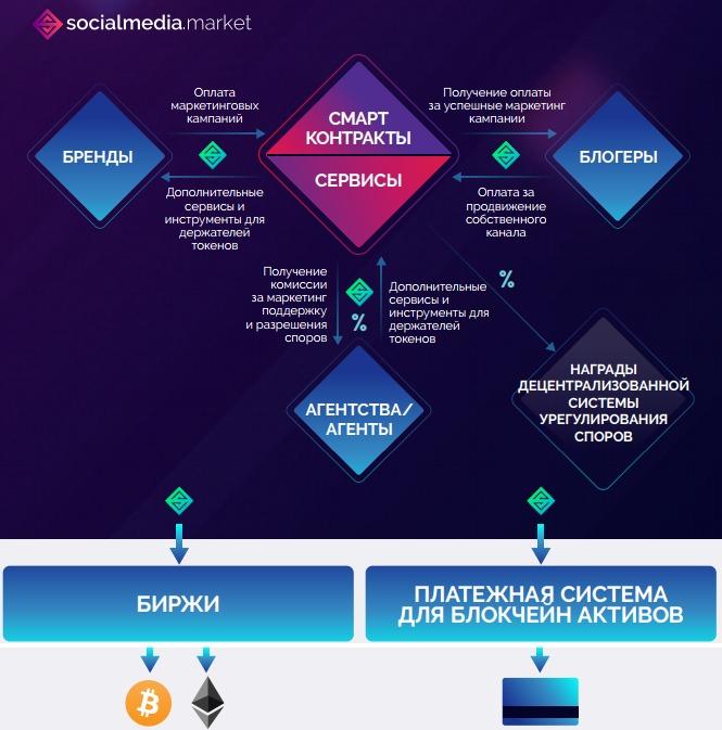 Картинка SocialMedia.Market схема платформы