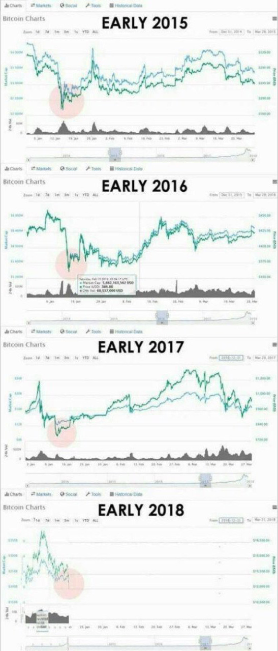 Сравнение динамики курса Bitcoin за последние 4 года