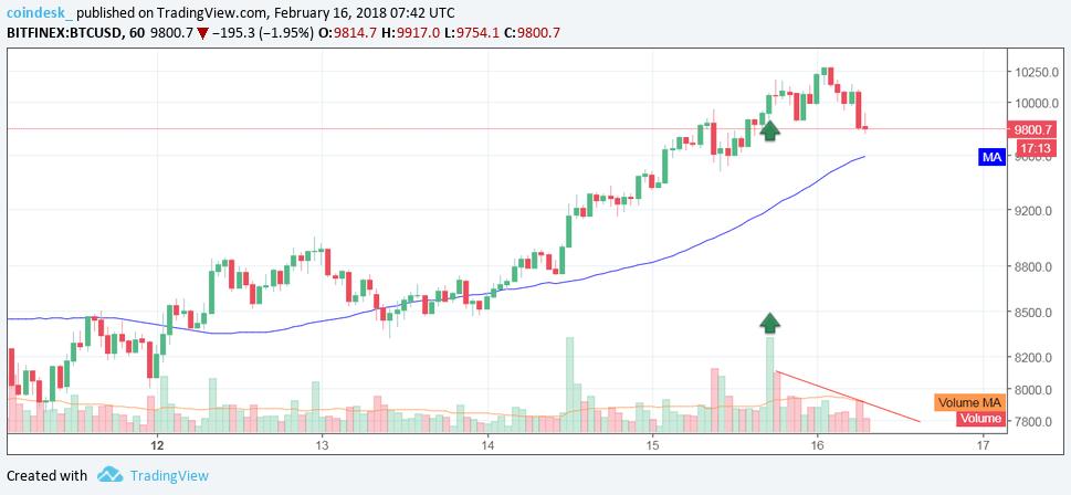 Объемы торгов Bitcoin на часовом графике 16 февраля