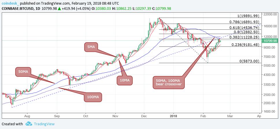 Дневной график Bitcoin: скользящие средние могут указывать на медвежью коррекцию