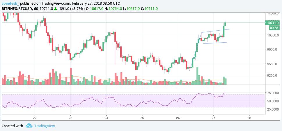 На часовом графике Bitcoin появился отчетливый бычий паттерн