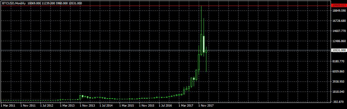 На месячном графике Bitcoin видна бычья свеча