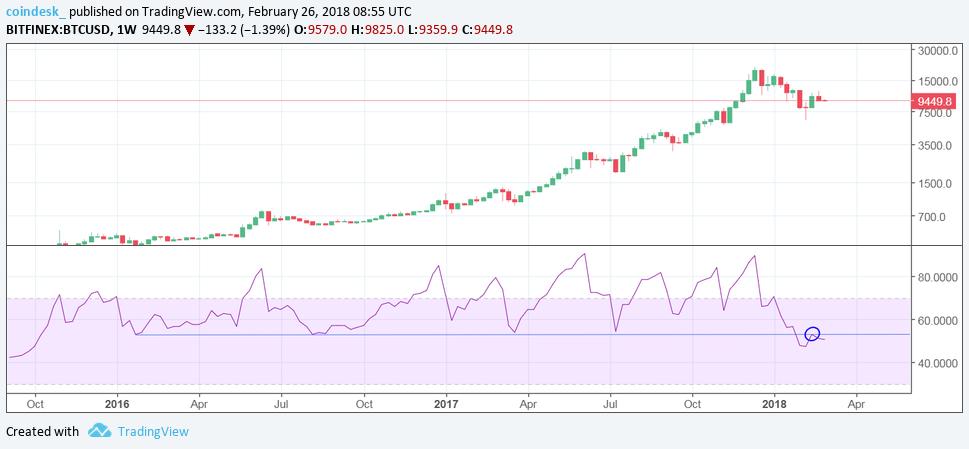 RSI на недельном графике Bitcoin свидетельствует о продолжении медвежьего тренда
