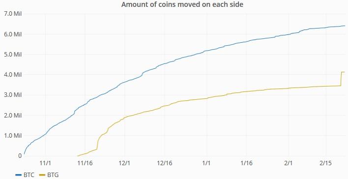Неизвестный пользователь переместил 664 тысячи монет Bitcoin Gold
