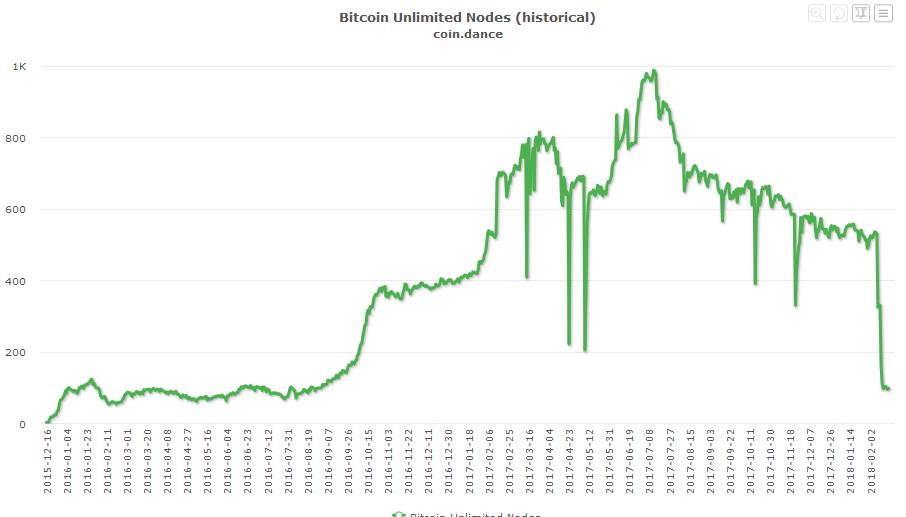 График активности нод Bitcoin Unlimited