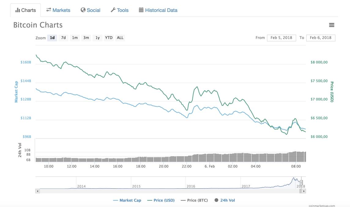 Скрин графика падения биткоина на 06.02.2018