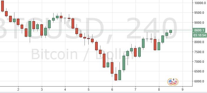 4-часовой график BTC/USD показывает бычий настрой на рынке