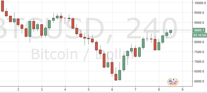 График BTC/USD — Tradingview