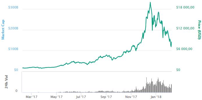 Изменение курса Bitcoin за последний год