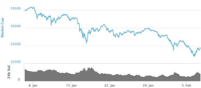 За последние 24 часа рыночная капитализация криптовалют выросла на 25%