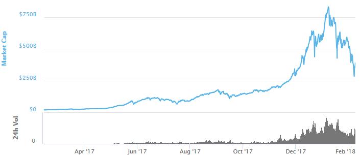 Изменение капитализации криптовалютного рынка за последний год