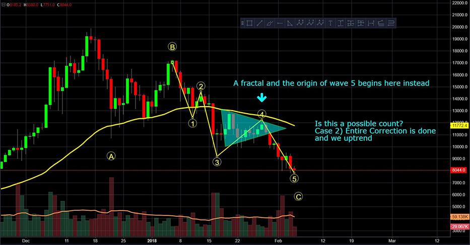 Philakone: волны Эллиота на графике Bitcoin (версия 2)