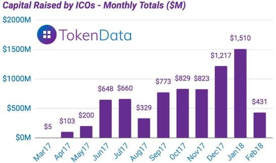 Статистика ICO с марта 2017 по февраль 2018
