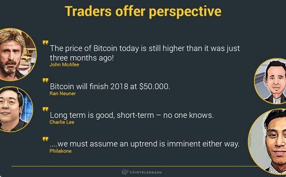 Известные криптовалютные трейдеры уверены в долгосрочном росте Bitcoin