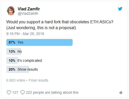 55% пользователей Ethereum поддержат жесткую вилку, которая сделает ASIC устаревшими