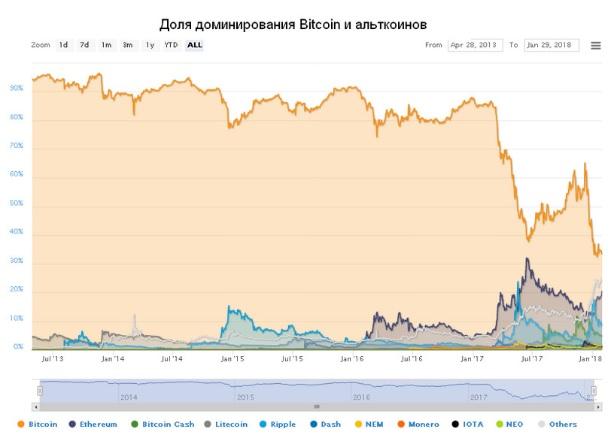 Как торговать криптовалютой Bitcoin