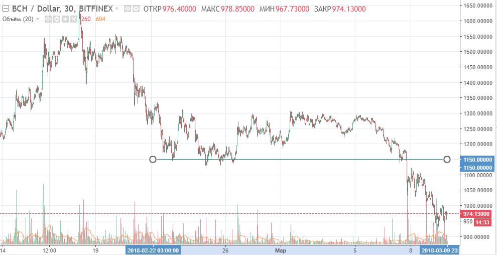 BCH-USD график
