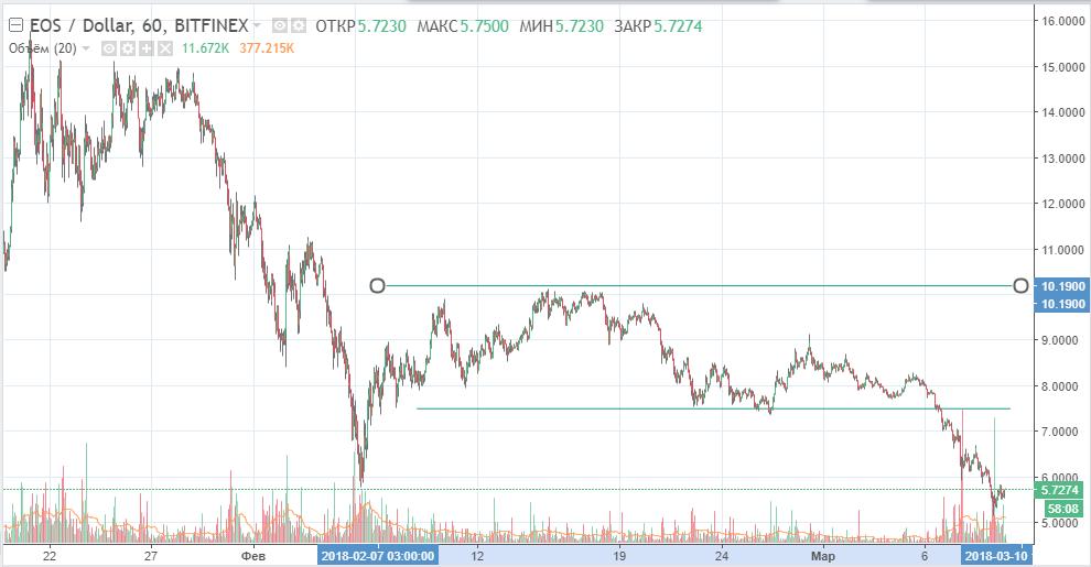 EOS-USD график