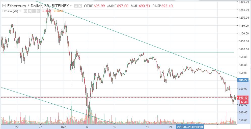 ETH-USD график
