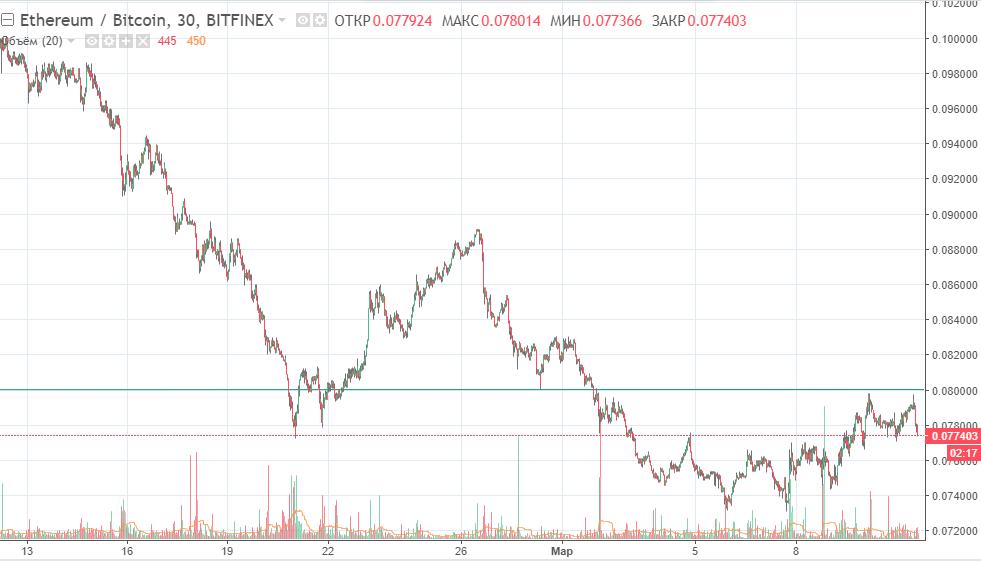 Пара биткоин эфир график