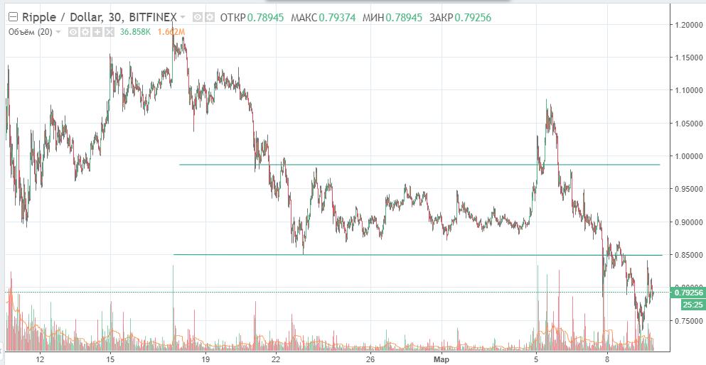 XRP-USD график