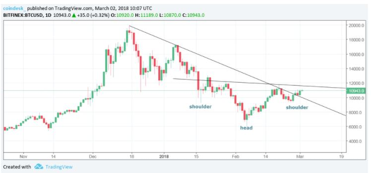 Диаграмма изменения стоимости биткойна