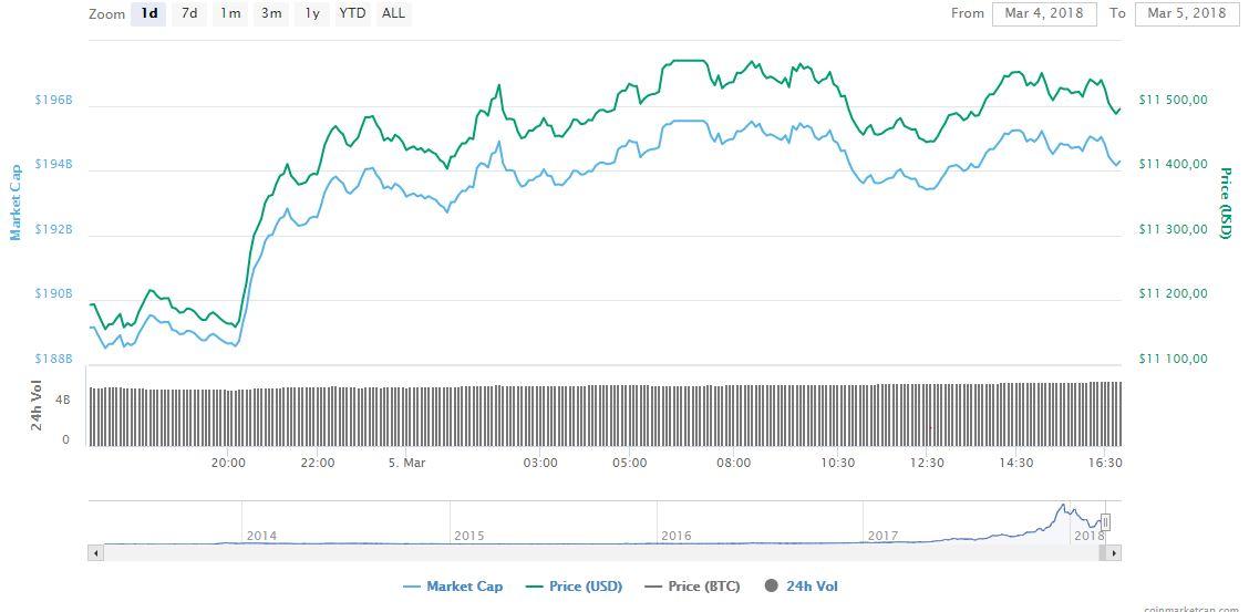 Bitcoin может дорасти до 17 тысяч долларов