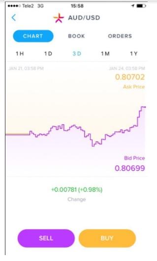 Обзор криптовалютной биржи Lykke