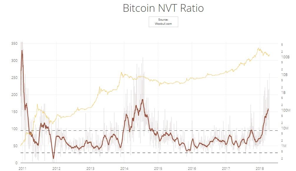 индикатор NVT обзор