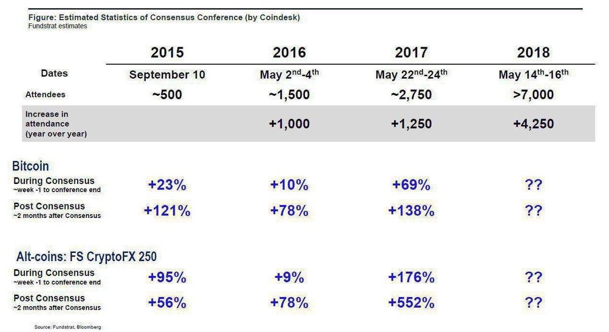 Consensus влияние на биткоин