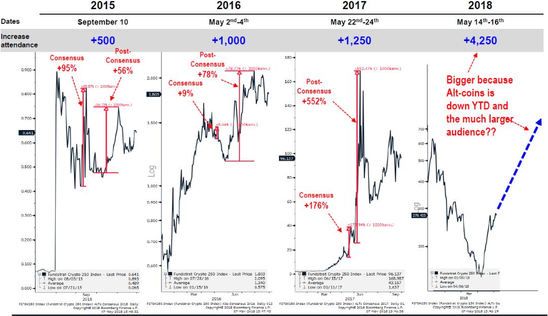 консенсус график биткоина