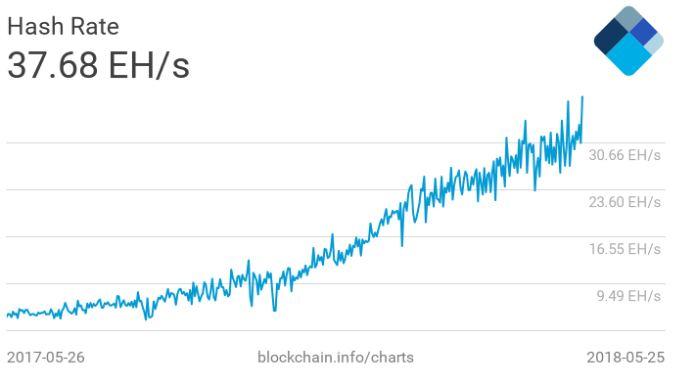 График изменения хешрейта сети BTC