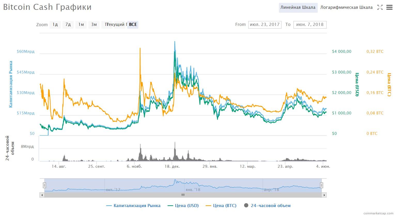 График изменения курса Bitcoin Cash