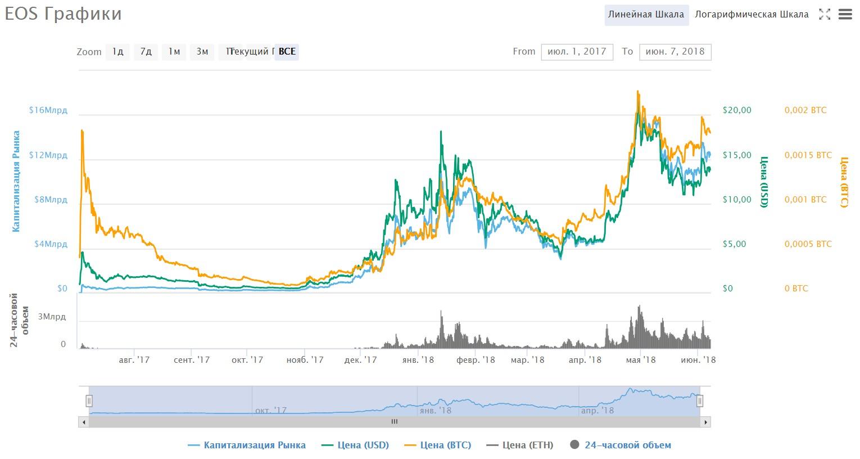 График изменения курса EOS