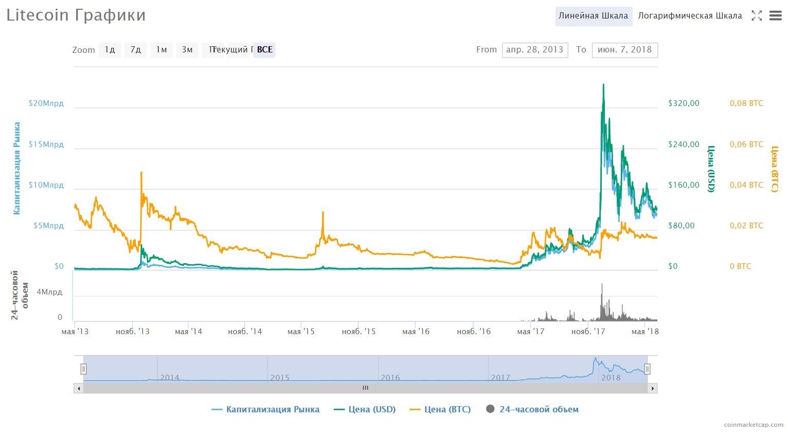 График изменения курса Litecoin