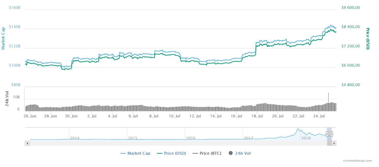 График цены биткоина на coinmarketcap.com