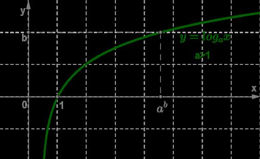 Логарифмическая зависимость, график