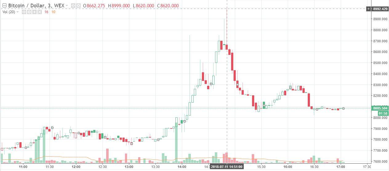 Аномальный курс BTC на бирже WEX 11 июля