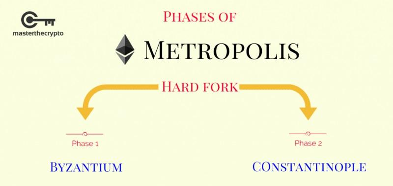 Хардфорки обновления Metropolis