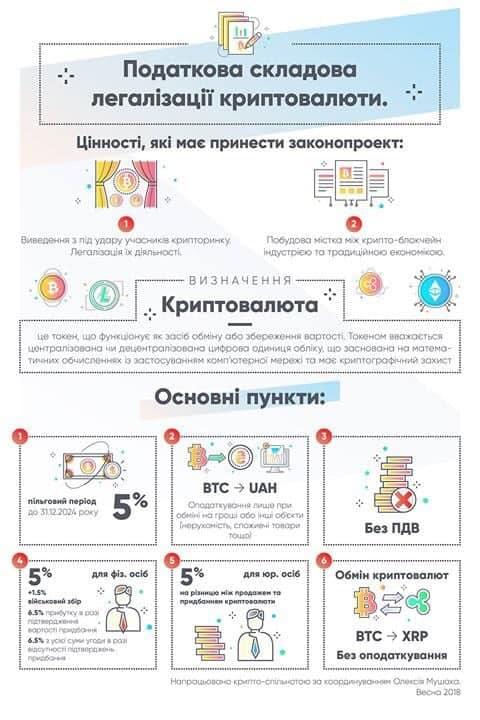 Налогообложение операций в криптовалюте в Украине