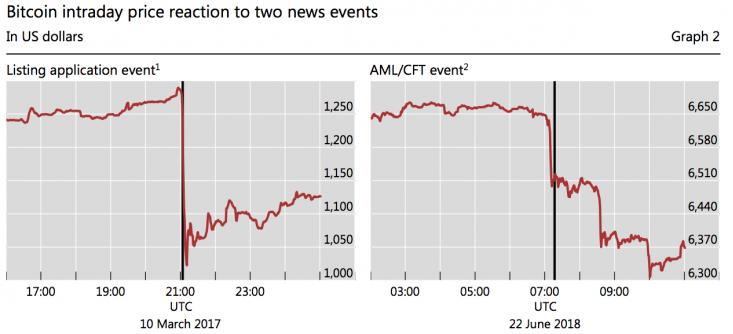 Зависимость курса биткоина от заявлений финансовых регуляторов
