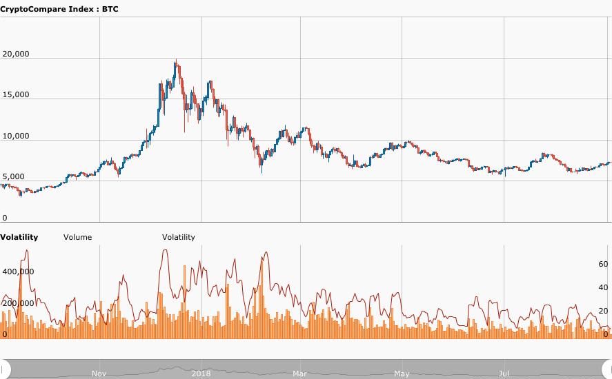 График изменения волатильности биткоина во времени