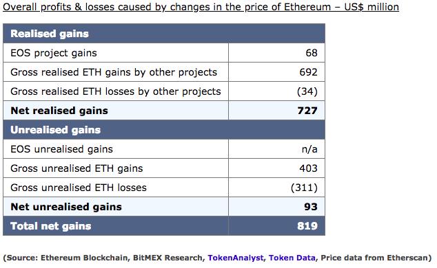 Статистика продаж ETH ICO-проектами