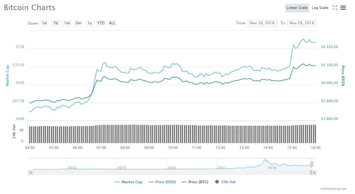 Динамика изменения курса BTC на coinmarketcap.com