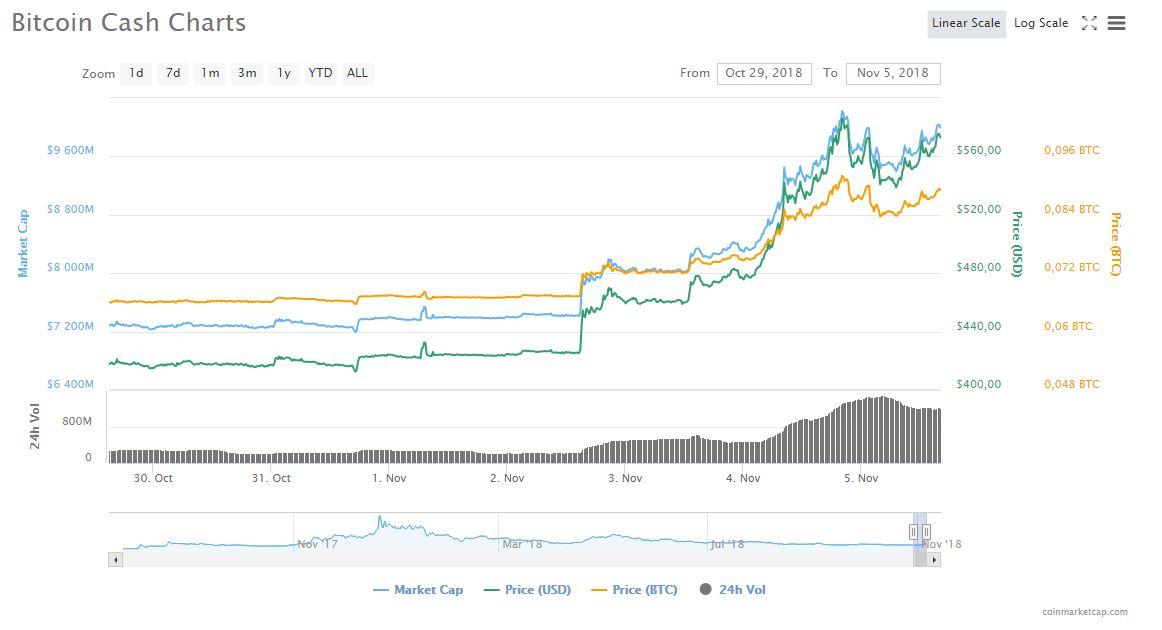 Рост курса BCH (https://coinmarketcap.com/currencies/bitcoin-cash/)