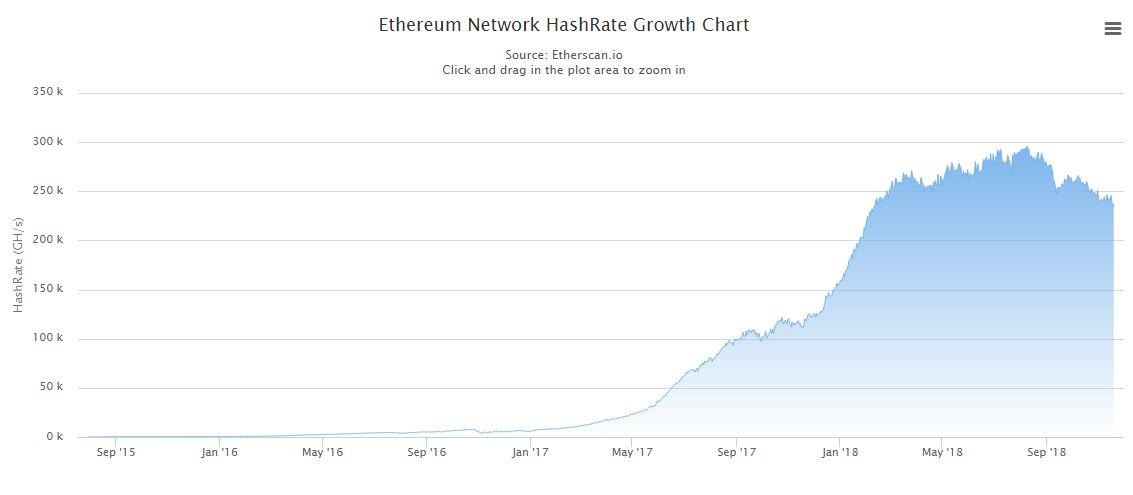 Снижение хешрейта Ethereum
